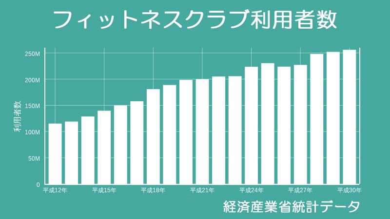 フィットネスジムに通う人口は平成12年(2000年)から約2.3倍に増えていること