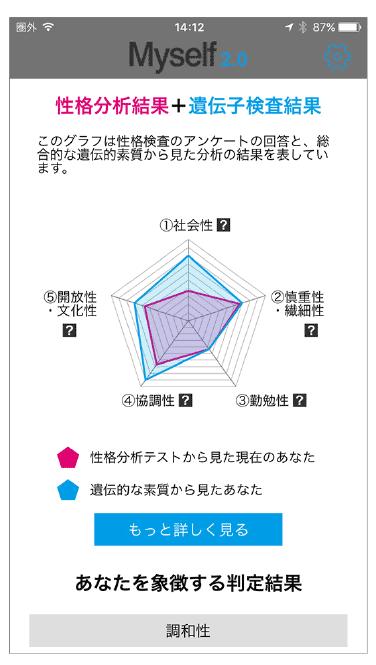 性格分析結果