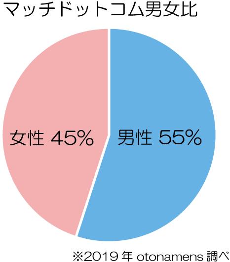 マッチドットコ男女比:円グラフ